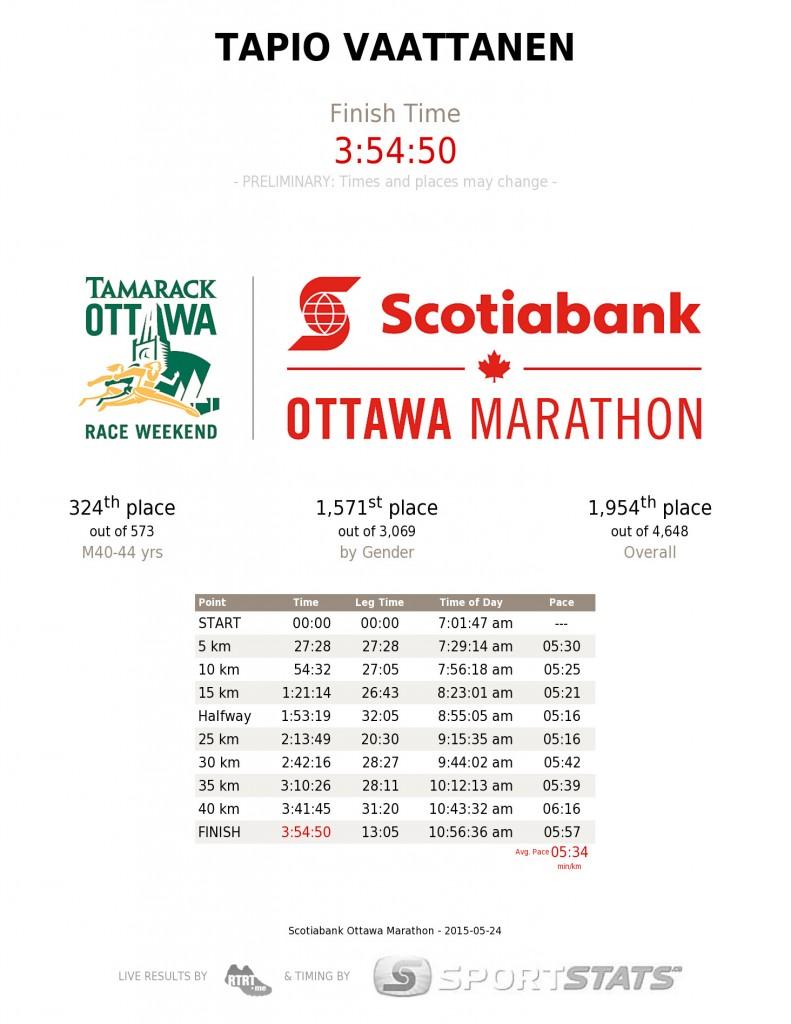 scotiabank-ottawa-marathon-tapio-vaattanen
